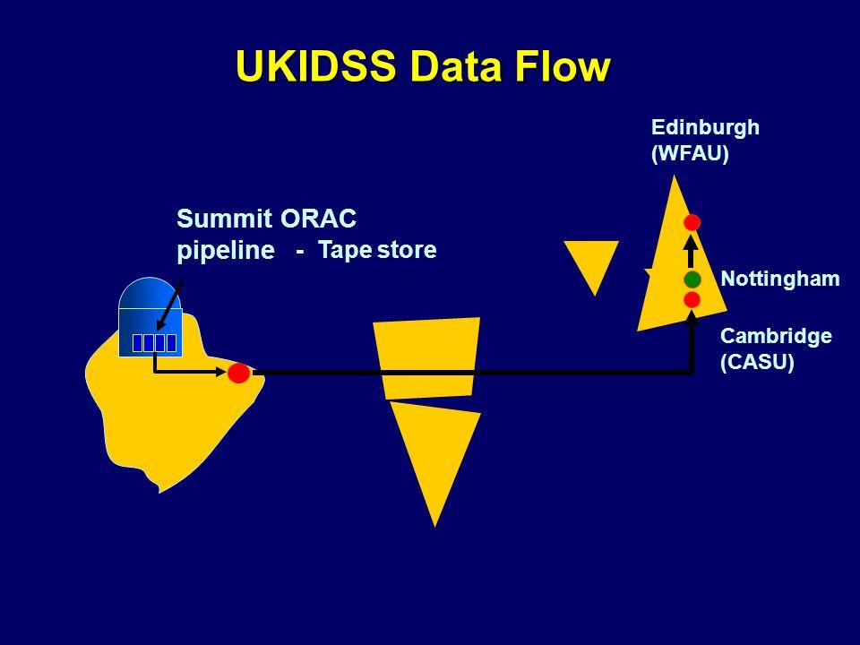 - Tape store Summit ORAC pipeline Edinburgh (WFAU) Cambridge (CASU) UKIDSS Data Flow Nottingham