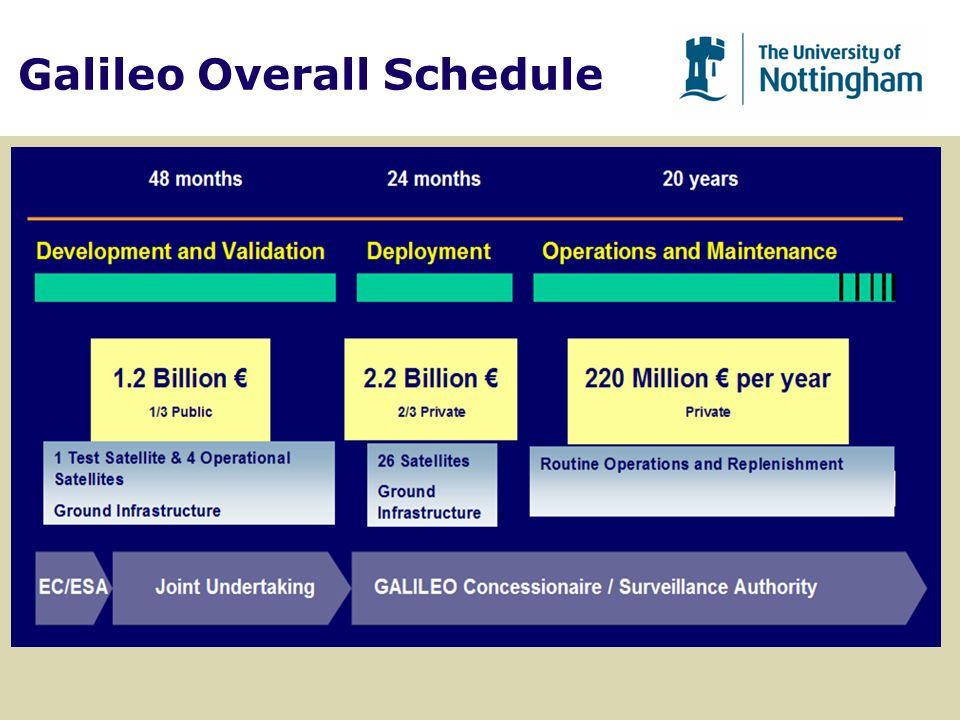 Galileo Overall Schedule