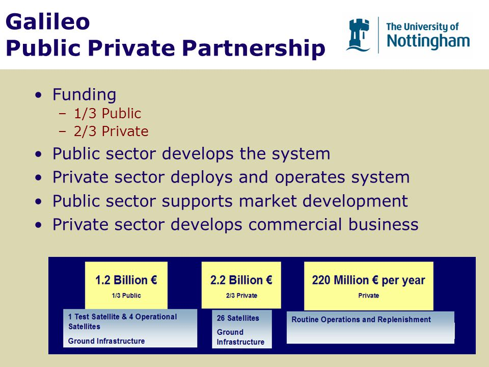 Galileo Public Private Partnership Funding –1/3 Public –2/3 Private Public sector develops the system Private sector deploys and operates system Publi
