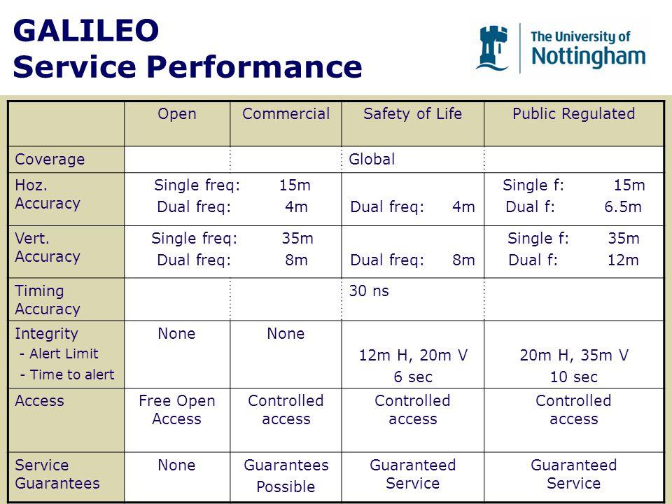 GALILEO Service Performance OpenCommercialSafety of LifePublic Regulated CoverageGlobal Hoz. Accuracy Single freq: 15m Dual freq: 4m Single f: 15m Dua