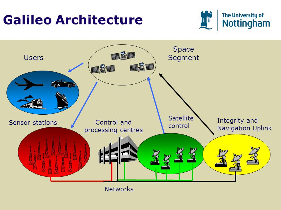 Galileo Architecture Satellite control Control and processing centres Networks Sensor stations Integrity and Navigation Uplink Users Space Segment
