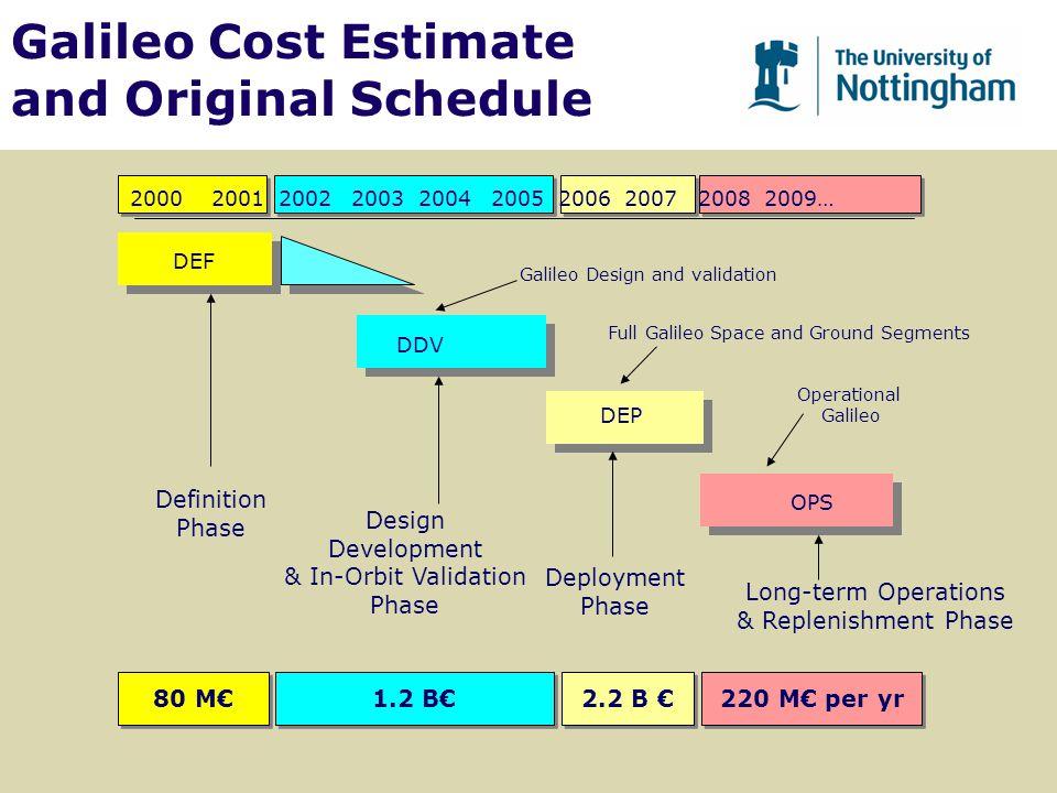 2000 2001 2002 2003 2004 2005 2006 2007 2008 2009… Definition Phase Design Development & In-Orbit Validation Phase Deployment Phase Long-term Operatio