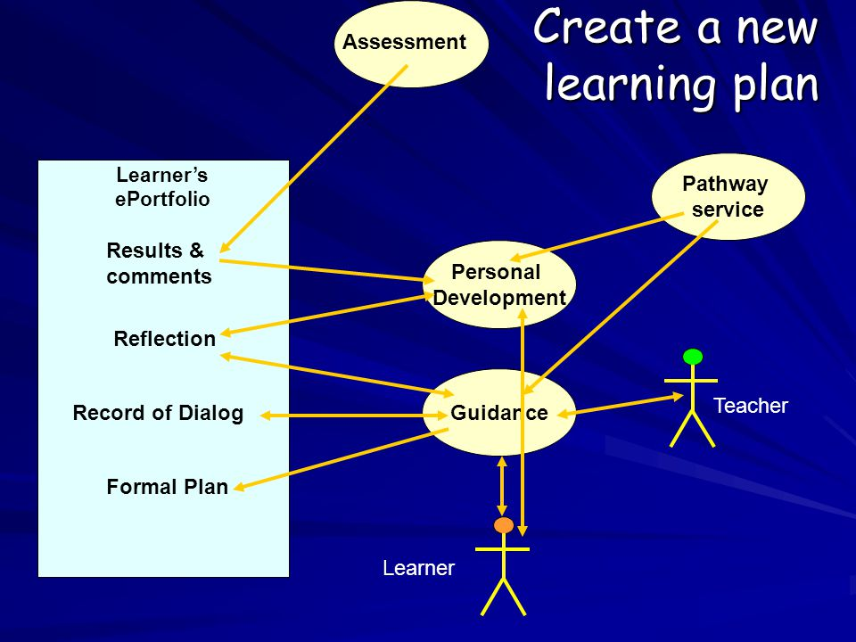 Learner's ePortfolio Assessment Learner Teacher Create a new learning plan Personal Development Guidance Pathway service Results & comments Reflection Formal Plan Record of Dialog
