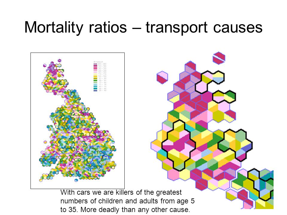 Mortality ratios – transport causes With cars we are killers of the greatest numbers of children and adults from age 5 to 35.