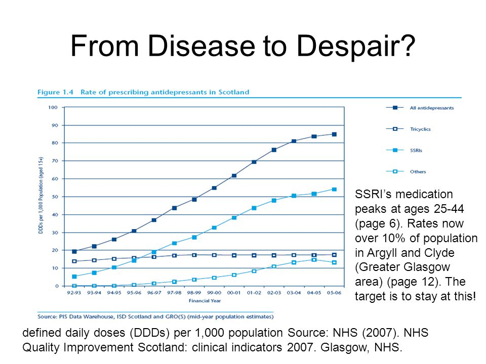 defined daily doses (DDDs) per 1,000 population Source: NHS (2007).
