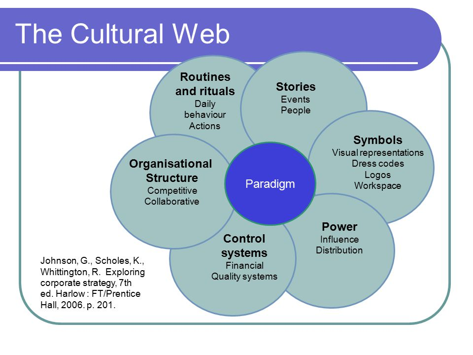 The Cultural Web Paradigm Routines and rituals Daily behaviour Actions Stories Events People Symbols Visual representations Dress codes Logos Workspace Power Influence Distribution Control systems Financial Quality systems Organisational Structure Competitive Collaborative Johnson, G., Scholes, K., Whittington, R.