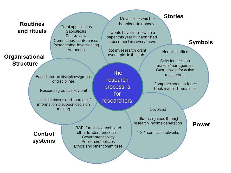 The research process is for all Routines and rituals Stories Symbols Power Control systems Organisational Structure Collaborative spaces/networks – virtual and physical.