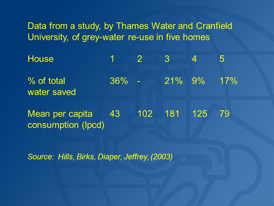 Data from a study, by Thames Water and Cranfield University, of grey-water re-use in five homes House12345 % of total36%-21%9%17% water saved Mean per capita4310218112579 consumption (lpcd) Source: Hills, Birks, Diaper, Jeffrey, (2003)