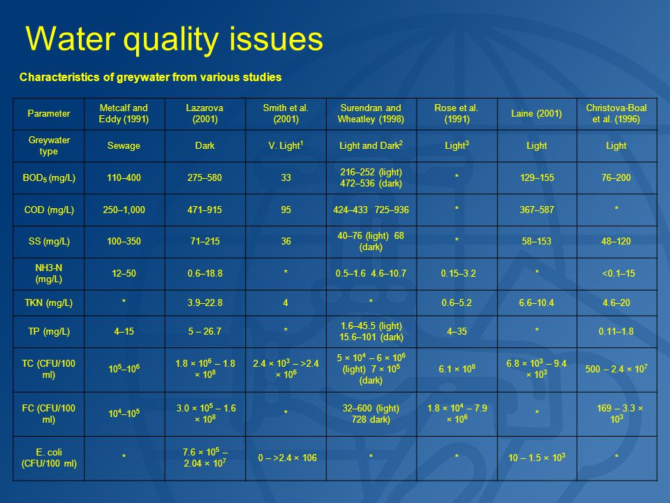 Water quality issues Characteristics of greywater from various studies Parameter Metcalf and Eddy (1991) Lazarova (2001) Smith et al. (2001) Surendran