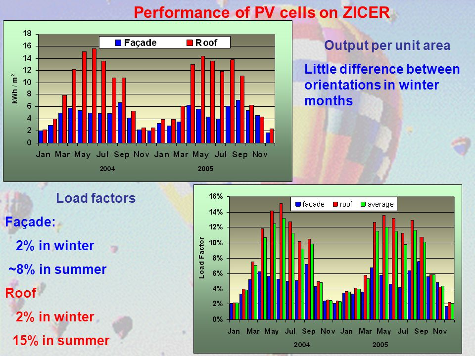 Load factors Façade: 2% in winter ~8% in summer Roof 2% in winter 15% in summer Output per unit area Little difference between orientations in winter