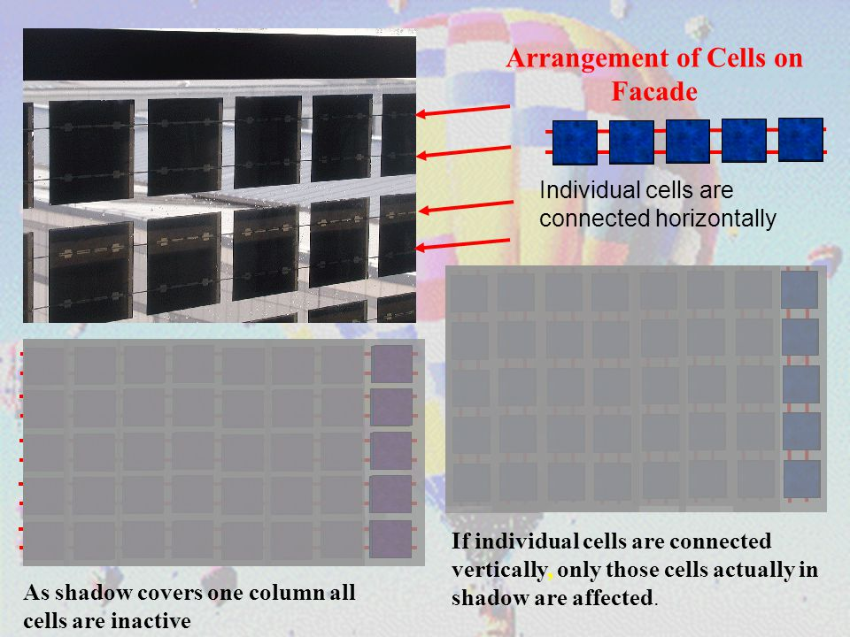 Arrangement of Cells on Facade Individual cells are connected horizontally As shadow covers one column all cells are inactive If individual cells are