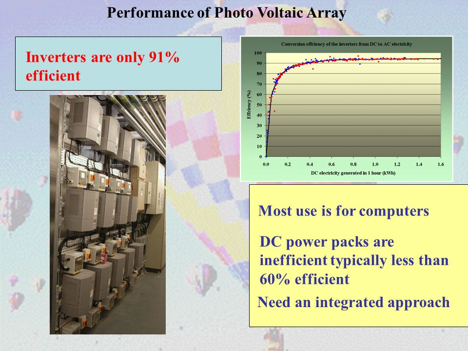 Performance of Photo Voltaic Array Inverters are only 91% efficient Most use is for computers DC power packs are inefficient typically less than 60% e