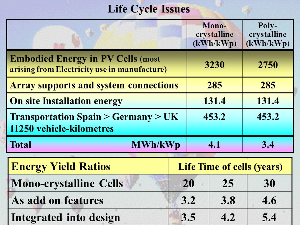 Life Cycle Issues Embodied Energy in PV Cells (most arising from Electricity use in manufacture) 32302750 Array supports and system connections285 On