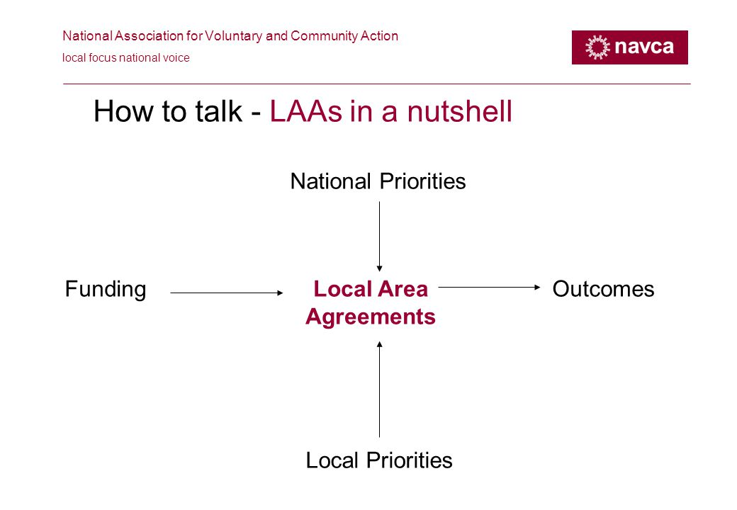 National Association for Voluntary and Community Action local focus national voice How to talk - LAAs in a nutshell National Priorities Local Area Agreements FundingOutcomes Local Priorities