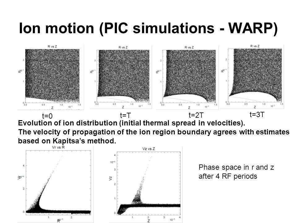 Ion motion (PIC simulations - WARP) t=0 t=T t=2T t=3T Evolution of ion distribution (initial thermal spread in velocities).
