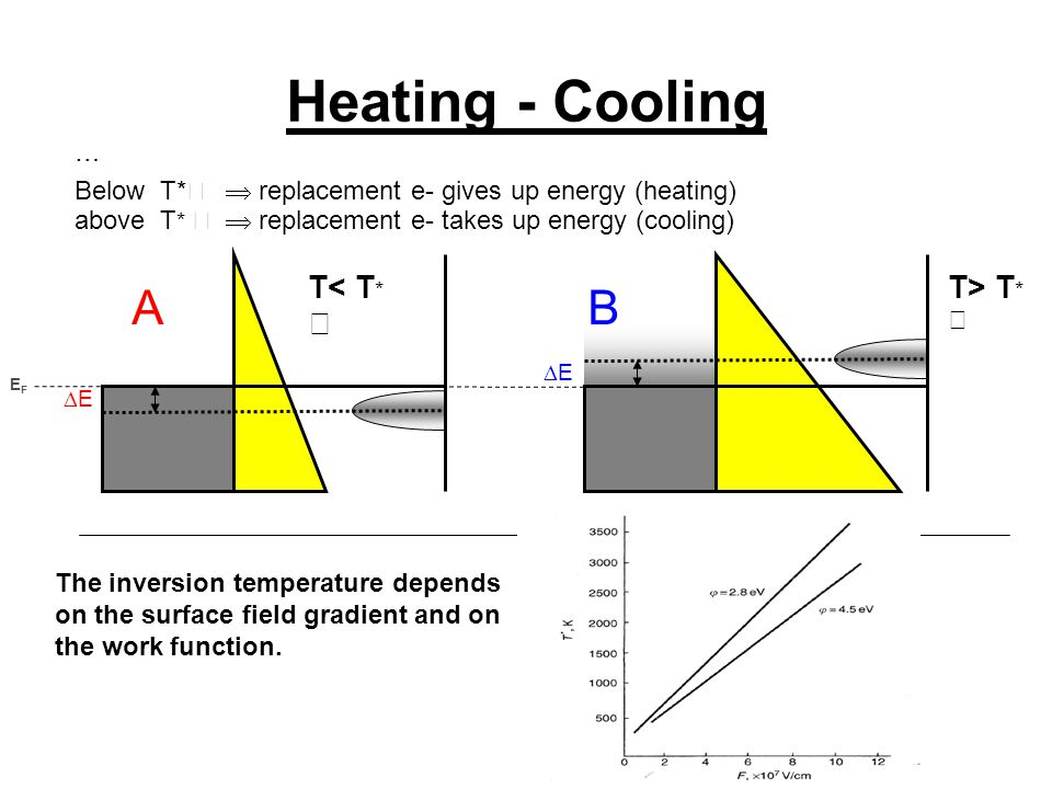 Heating - Cooling EE EE AB EFEF … Below T*  replacement e- gives up energy (heating) above T *  replacement e- takes up energy (cooling) T< T * T> T * The inversion temperature depends on the surface field gradient and on the work function.