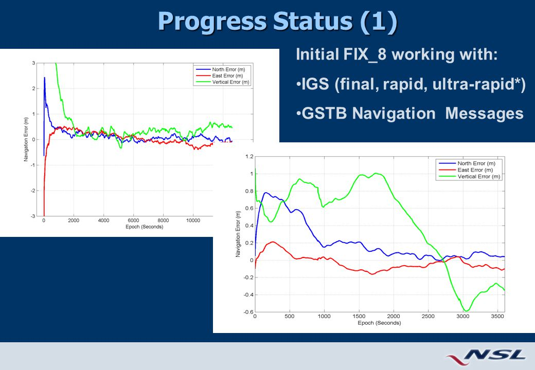 Progress Status (1) Initial FIX_8 working with: IGS (final, rapid, ultra-rapid*) GSTB Navigation Messages
