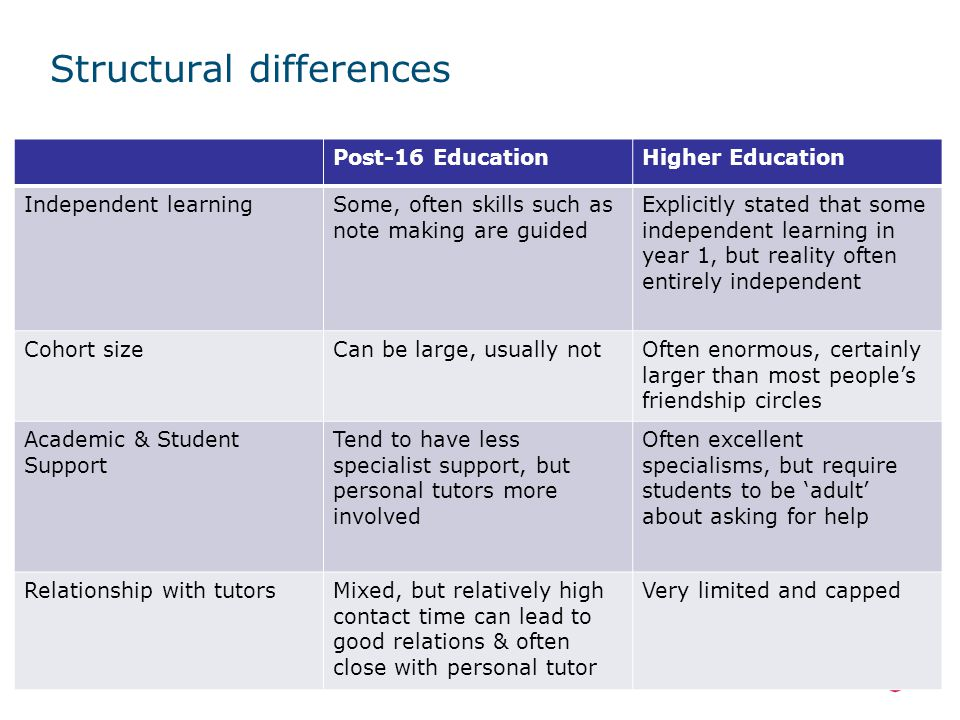 Structural differences Post-16 EducationHigher Education Independent learningSome, often skills such as note making are guided Explicitly stated that some independent learning in year 1, but reality often entirely independent Cohort sizeCan be large, usually notOften enormous, certainly larger than most people's friendship circles Academic & Student Support Tend to have less specialist support, but personal tutors more involved Often excellent specialisms, but require students to be 'adult' about asking for help Relationship with tutorsMixed, but relatively high contact time can lead to good relations & often close with personal tutor Very limited and capped
