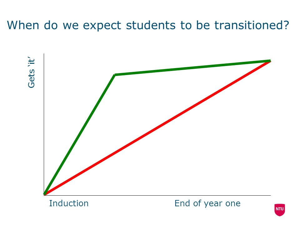 When do we expect students to be transitioned Gets 'it' InductionEnd of year one