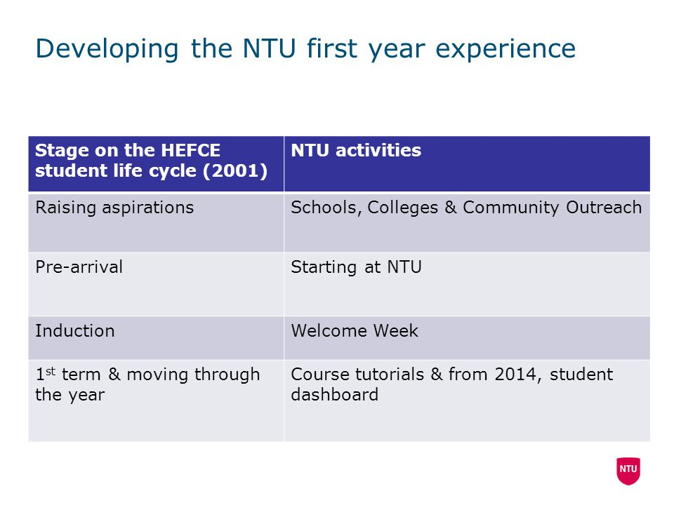 Developing the NTU first year experience Stage on the HEFCE student life cycle (2001) NTU activities Raising aspirationsSchools, Colleges & Community Outreach Pre-arrivalStarting at NTU InductionWelcome Week 1 st term & moving through the year Course tutorials & from 2014, student dashboard