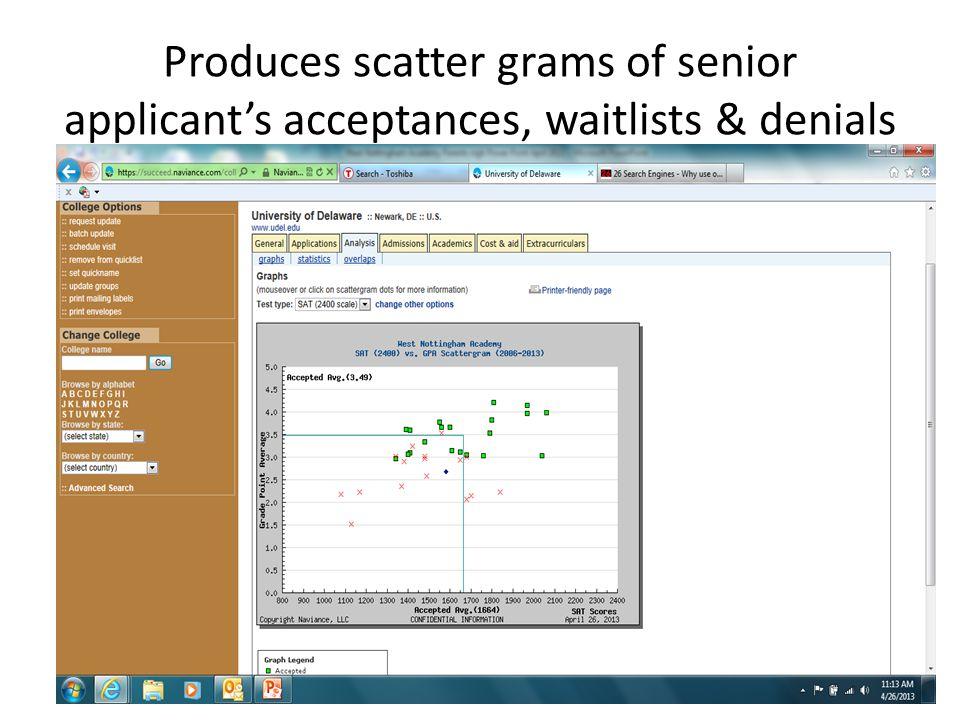 Produces scatter grams of senior applicant's acceptances, waitlists & denials