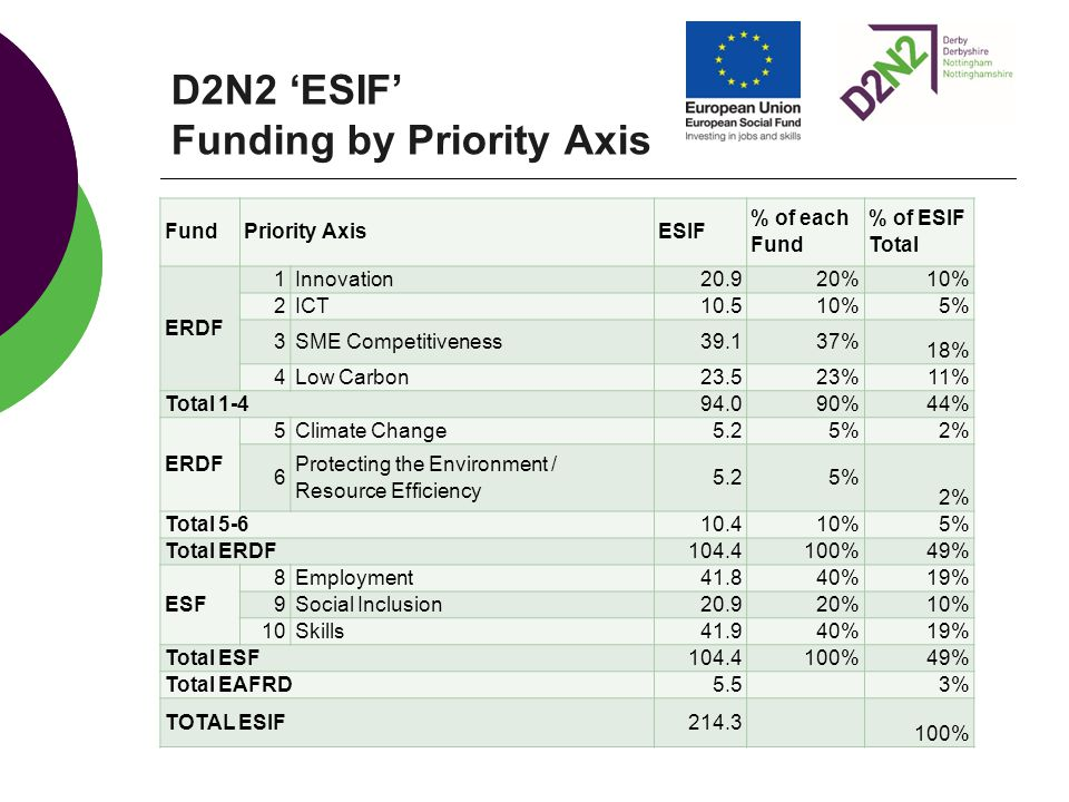 D2N2 'ESIF' Funding by Priority Axis FundPriority AxisESIF % of each Fund % of ESIF Total ERDF 1Innovation20.920% 10% 2ICT10.510% 5% 3SME Competitiven