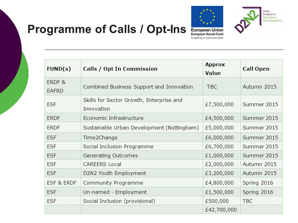 Programme of Calls / Opt-Ins FUND(s)Calls / Opt In Commission Approx Value Call Open ERDF & EAFRD Combined Business Support and Innovation TBCAutumn 2
