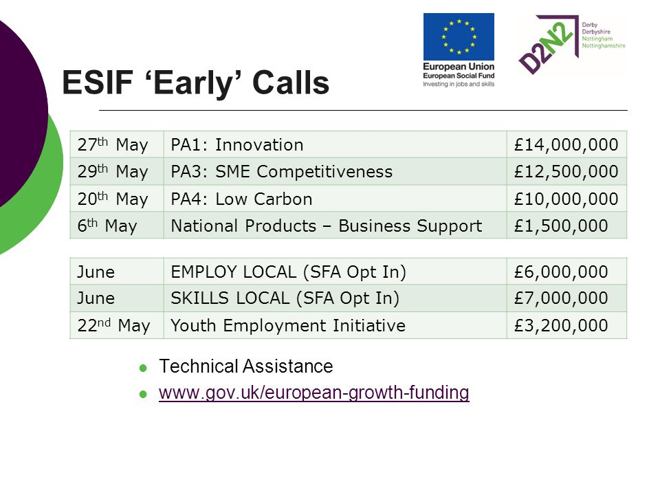 ESIF 'Early' Calls Technical Assistance www.gov.uk/european-growth-funding 27 th MayPA1: Innovation£14,000,000 29 th MayPA3: SME Competitiveness£12,50