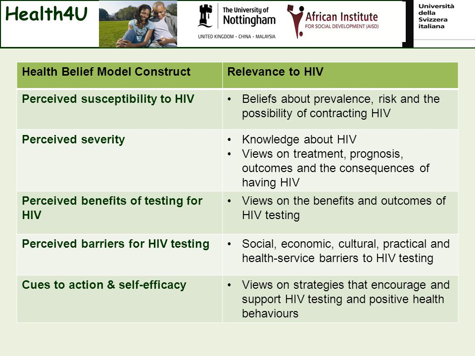 Health Belief Model ConstructRelevance to HIV Perceived susceptibility to HIVBeliefs about prevalence, risk and the possibility of contracting HIV Perceived severityKnowledge about HIV Views on treatment, prognosis, outcomes and the consequences of having HIV Perceived benefits of testing for HIV Views on the benefits and outcomes of HIV testing Perceived barriers for HIV testingSocial, economic, cultural, practical and health-service barriers to HIV testing Cues to action & self-efficacyViews on strategies that encourage and support HIV testing and positive health behaviours Health4U