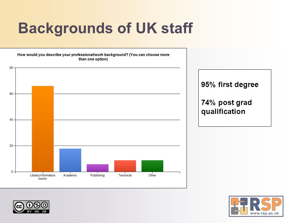 Backgrounds of UK staff 95% first degree 74% post grad qualification