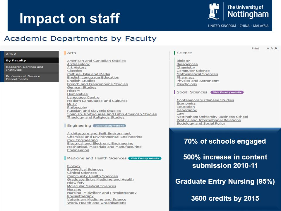 Impact on staff 70% of schools engaged 500% increase in content submission 2010-11 Graduate Entry Nursing (95%) 3600 credits by 2015 70% of schools engaged 500% increase in content submission 2010-11 Graduate Entry Nursing (95%) 3600 credits by 2015