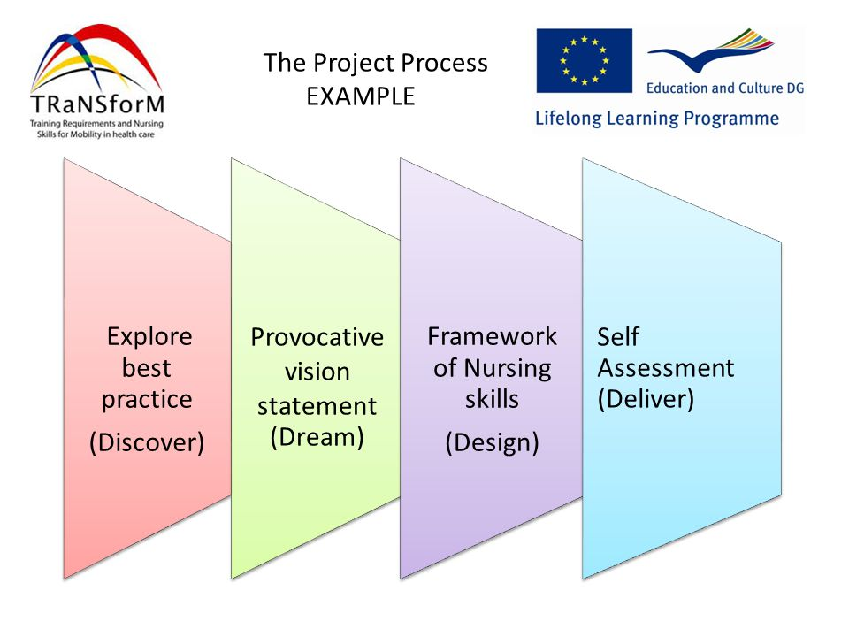 The Project Process EXAMPLE Explore best practice (Discover) Provocative vision statement (Dream) Framework of Nursing skills (Design) Self Assessment (Deliver)