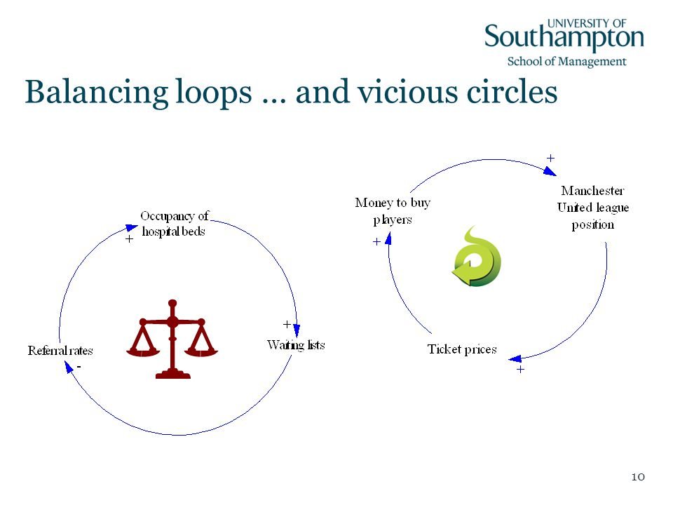 10 Balancing loops … and vicious circles