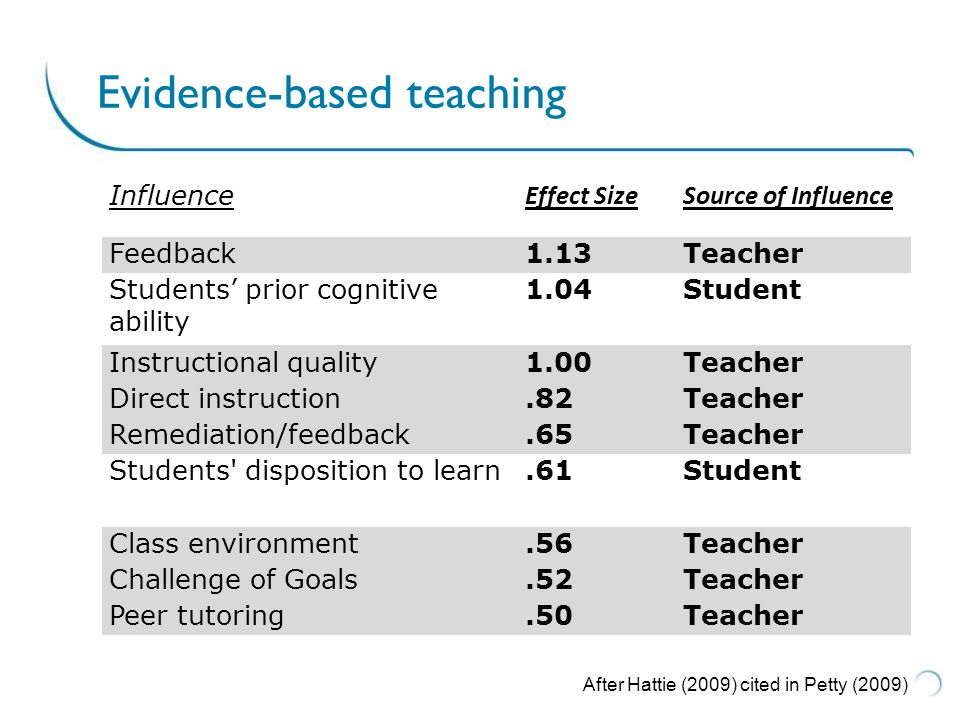 Evidence-based teaching After Hattie (2009) cited in Petty (2009) Influence Effect SizeSource of Influence Feedback1.13Teacher Students' prior cognitive ability 1.04Student Instructional quality1.00Teacher Direct instruction.82Teacher Remediation/feedback.65Teacher Students disposition to learn.61Student Class environment.56Teacher Challenge of Goals.52Teacher Peer tutoring.50Teacher