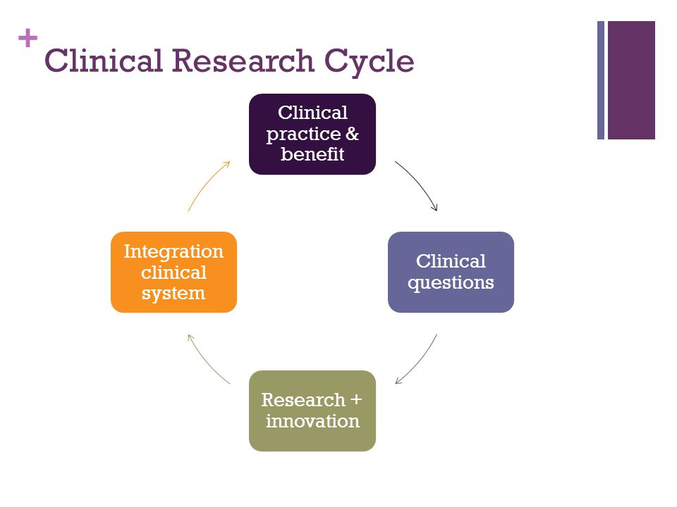 + Clinical Research Cycle Clinical practice & benefit Clinical questions Research + innovation Integration clinical system