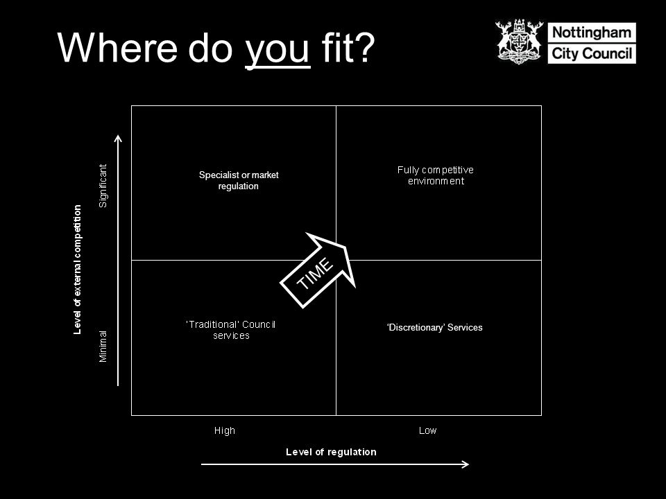 Where do you fit? TIME Specialist or market regulation 'Discretionary' Services