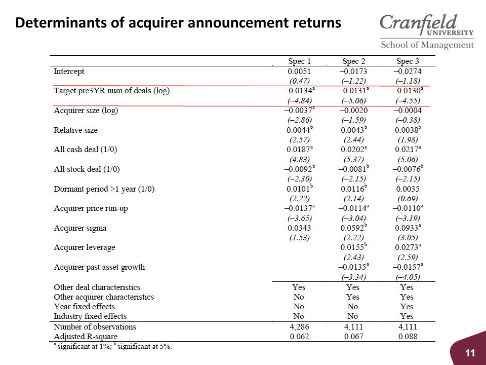 Determinants of acquirer announcement returns 11