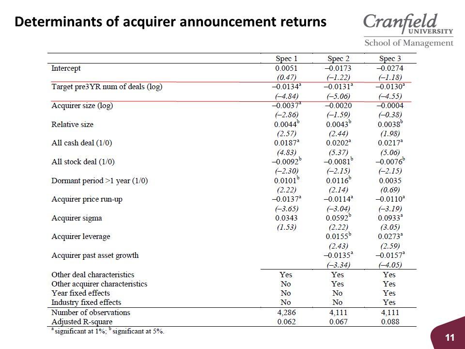 Determinants of acquirer announcement returns 11