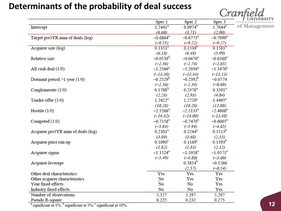Determinants of the probability of deal success 12