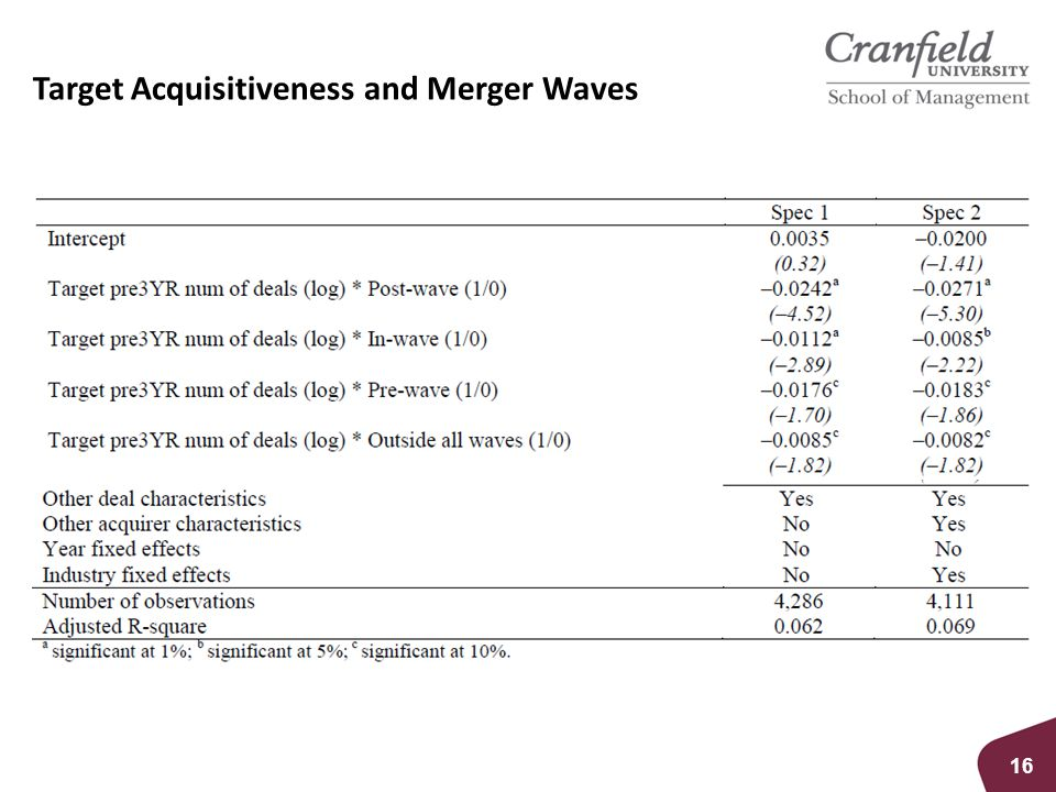 Target Acquisitiveness and Merger Waves 16