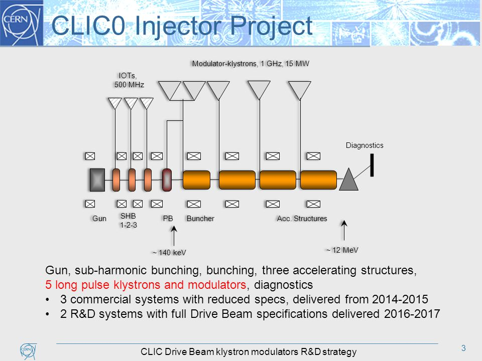 3 CLIC0 Injector Project Gun, sub-harmonic bunching, bunching, three accelerating structures, 5 long pulse klystrons and modulators, diagnostics 3 commercial systems with reduced specs, delivered from 2014-2015 2 R&D systems with full Drive Beam specifications delivered 2016-2017 CLIC Drive Beam klystron modulators R&D strategy