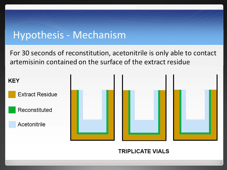 Hypothesis - Mechanism For 30 seconds of reconstitution, acetonitrile is only able to contact artemisinin contained on the surface of the extract residue Extract Residue Reconstituted Acetonitrile KEY TRIPLICATE VIALS