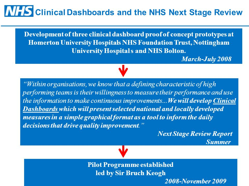 Pilot Programme Pilot Programme delivers: 24 dashboards Encompassing over 500 metrics Utilising multiple clinical systems Across - 12 projects - 10 strategic health Authorities.