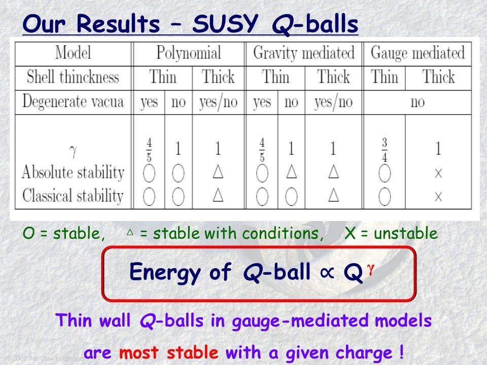 O = stable, △ = stable with conditions, X = unstable Energy of Q-ball ∝ Q γ Thin wall Q-balls in gauge-mediated models are most stable with a given ch