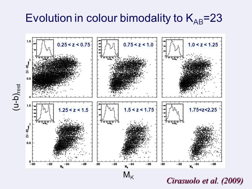 1.5 < z < 1.75 1.75<z<2.25 1.25 < z < 1.5 1.0 < z < 1.250.75 < z < 1.00.25 < z < 0.75 (u-b) rest MKMK Evolution in colour bimodality to K AB =23 Cirasuolo et al.