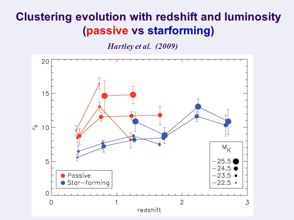 Photometric redshifts (U, B, V, R, i', z', J, H, K, 3.6, 4.5) Cirasuolo et al. (2007)  = 0.03