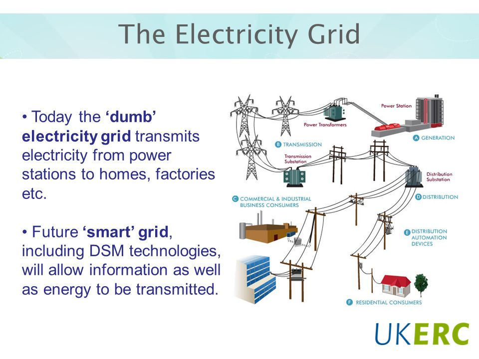 The Electricity Grid Today the 'dumb' electricity grid transmits electricity from power stations to homes, factories etc.