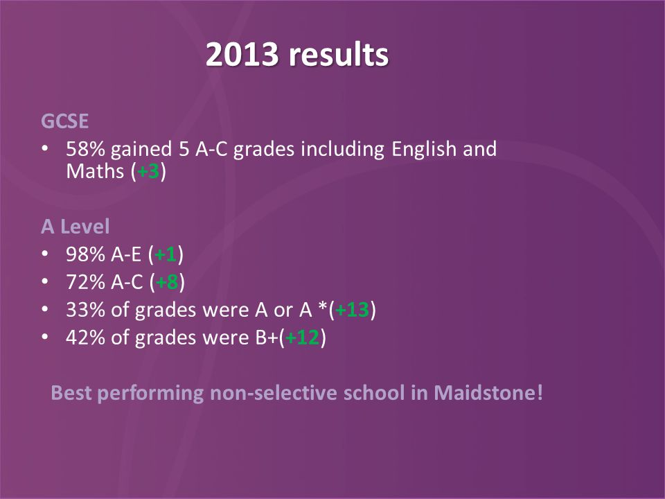2013 results GCSE 58% gained 5 A-C grades including English and Maths (+3) A Level 98% A-E (+1) 72% A-C (+8) 33% of grades were A or A *(+13) 42% of grades were B+(+12) Best performing non-selective school in Maidstone!