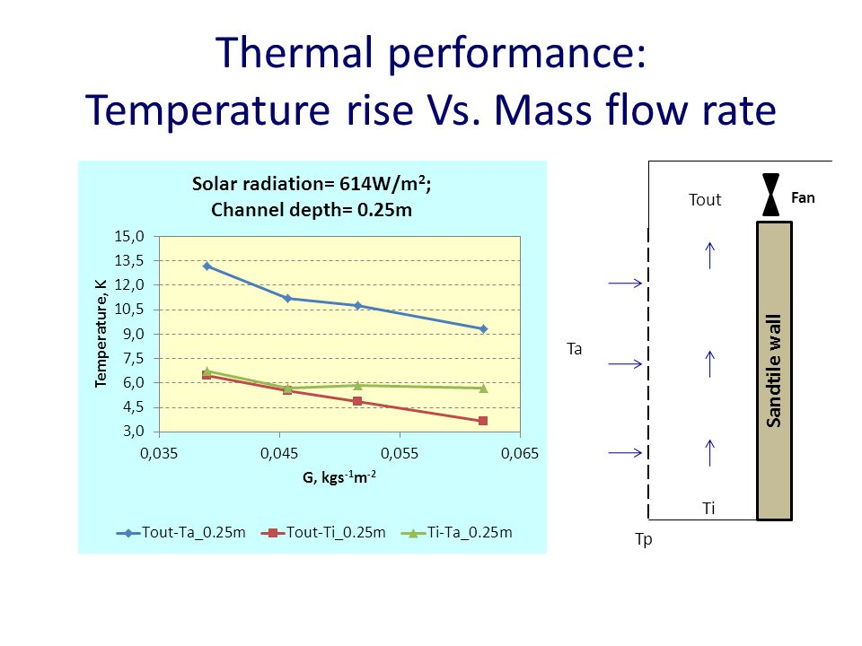 Thermal performance: Temperature rise Vs. Mass flow rate Sandtile wall Tp Ti Tout Ta Fan