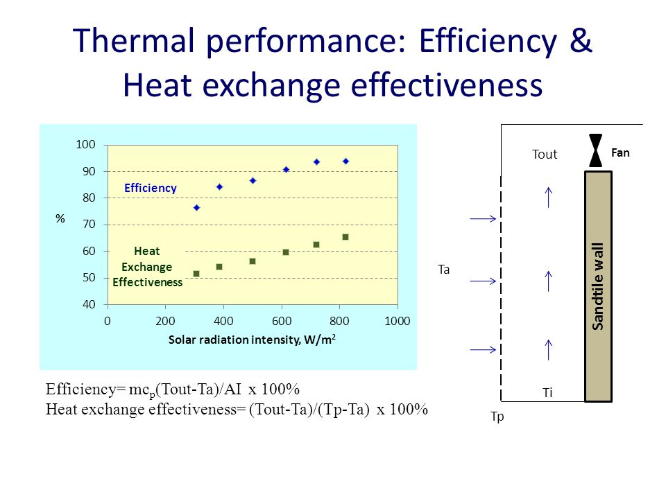 Thermal performance: Efficiency & Heat exchange effectiveness Sandtile wall Tp Ti Tout Ta Fan Efficiency= mc p (Tout-Ta)/AI x 100% Heat exchange effectiveness= (Tout-Ta)/(Tp-Ta) x 100%